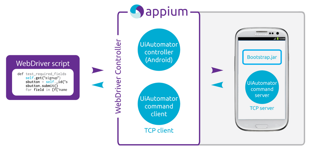 Automate Functional Android app testing with Appium